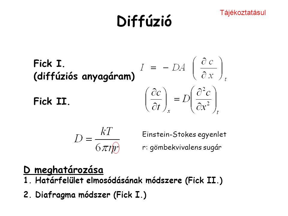 Diffúzió Fick I. (diffúziós anyagáram) Fick II. D meghatározása