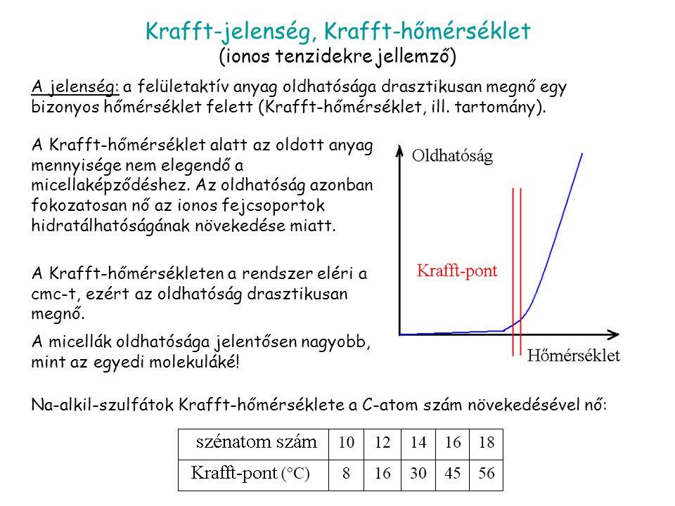 Krafft-jelenség, Krafft-hőmérséklet (ionos tenzidekre jellemző)