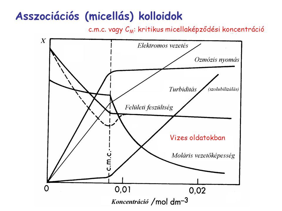 Asszociációs (micellás) kolloidok