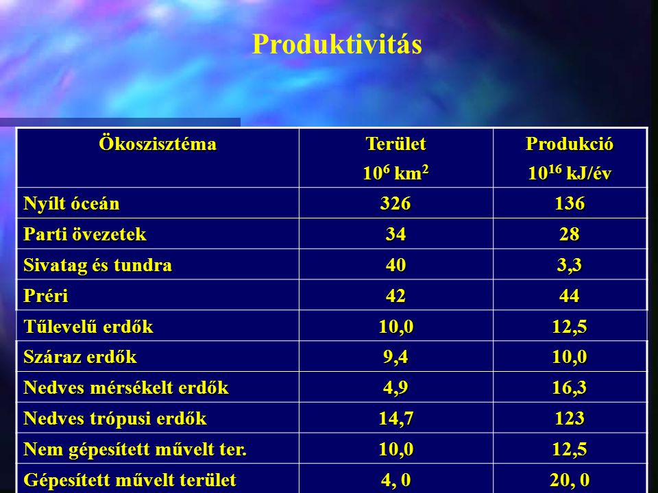 Produktivitás Ökoszisztéma Terület 106 km2 Produkció 1016 kJ/év