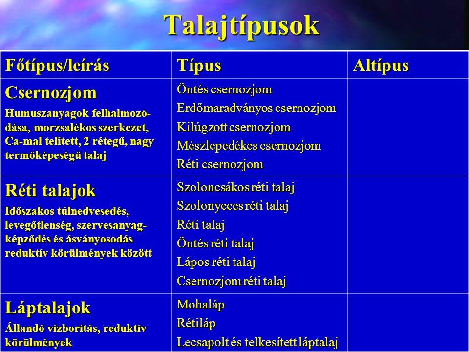 Talajtípusok Főtípus/leírás Típus Altípus Csernozjom Réti talajok