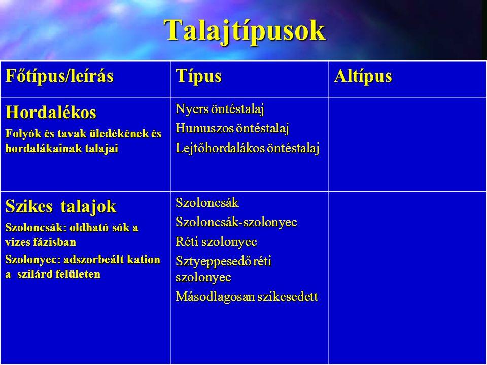 Talajtípusok Főtípus/leírás Típus Altípus Hordalékos Szikes talajok
