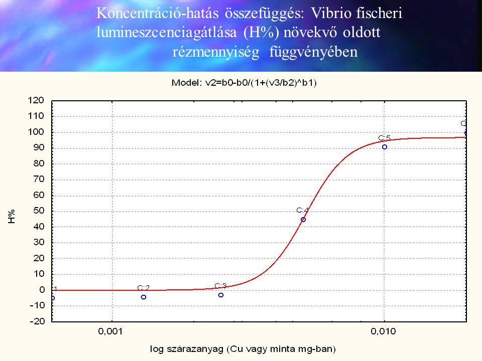 Koncentráció-hatás összefüggés: Vibrio fischeri