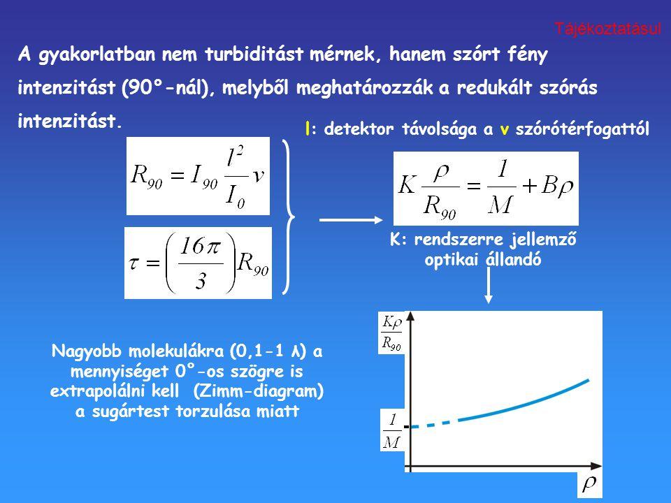 K: rendszerre jellemző optikai állandó