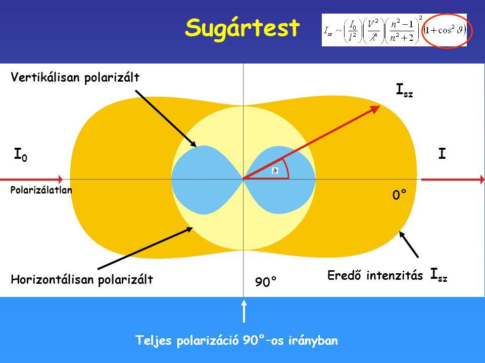 Sugártest Isz I0 I I0 Isz Vertikálisan polarizált 0° 0°