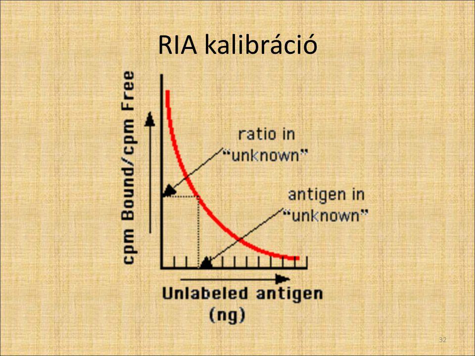 RIA kalibráció