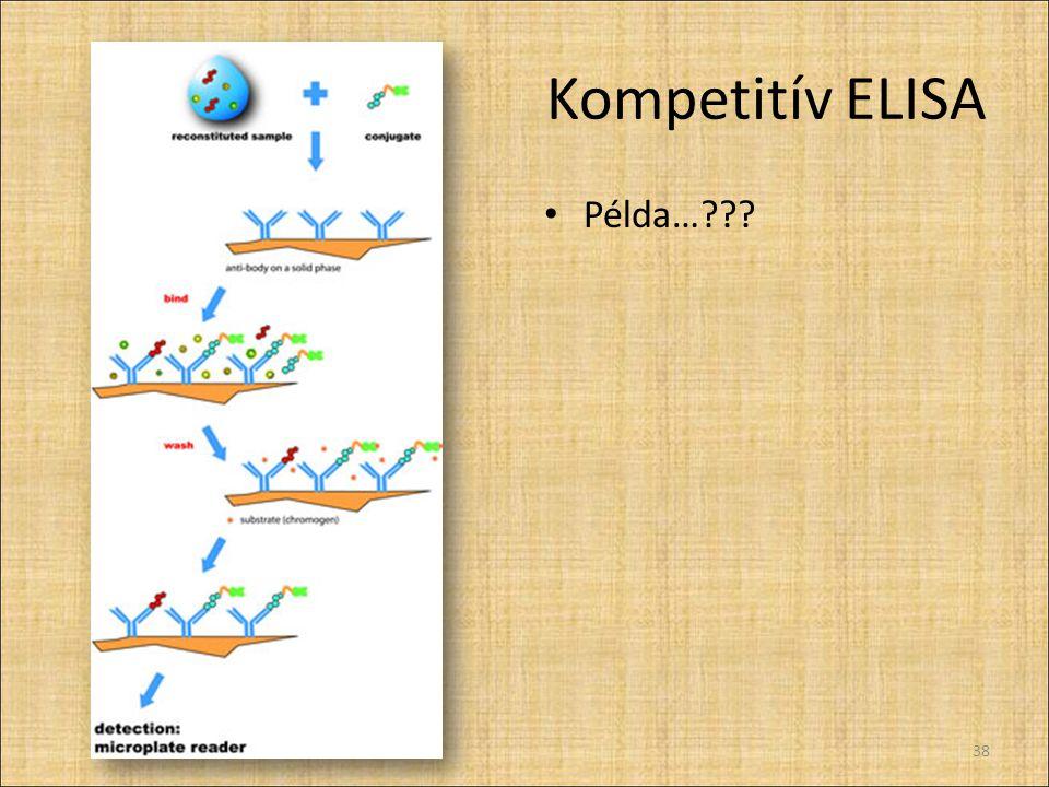 Kompetitív ELISA Példa…