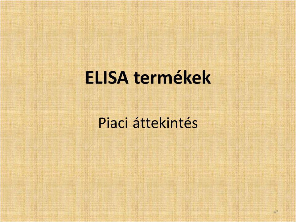 ELISA termékek Piaci áttekintés