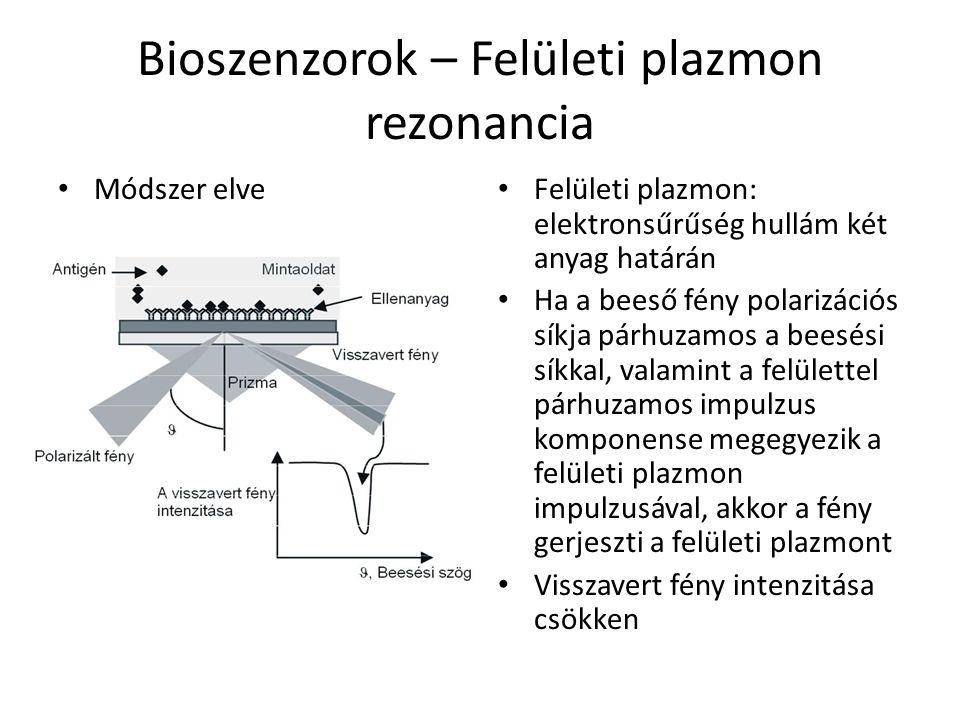 Bioszenzorok – Felületi plazmon rezonancia