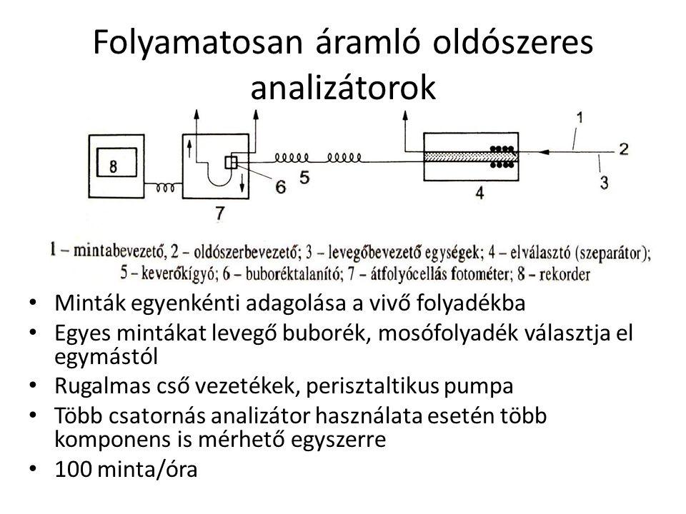Folyamatosan áramló oldószeres analizátorok