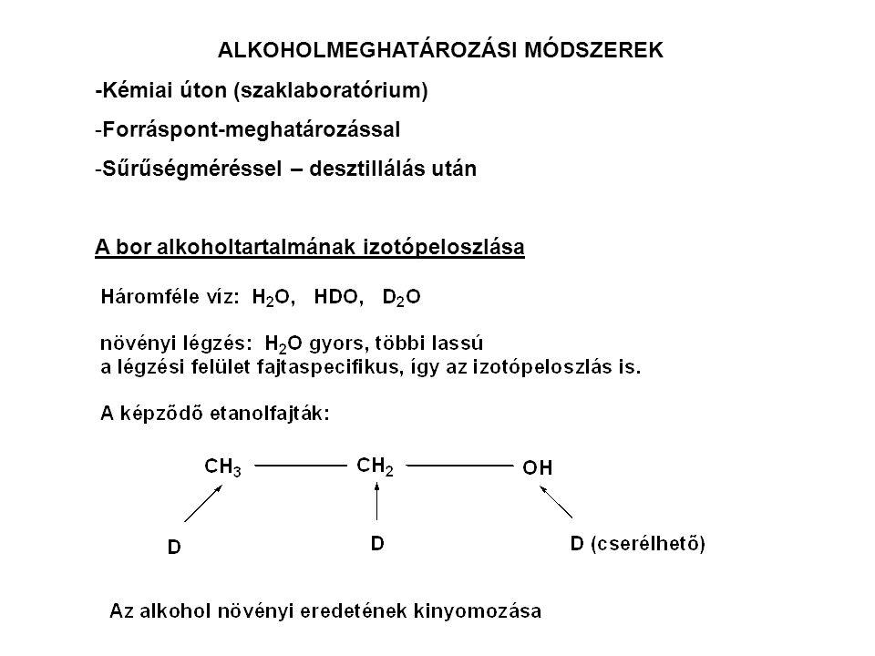 ALKOHOLMEGHATÁROZÁSI MÓDSZEREK