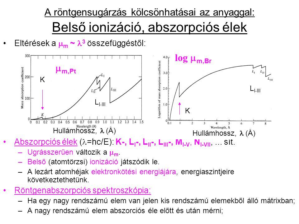 A röntgensugárzás kölcsönhatásai az anyaggal: Belső ionizáció, abszorpciós élek
