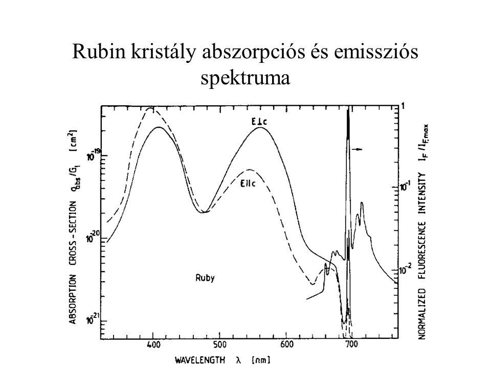 Rubin kristály abszorpciós és emissziós spektruma