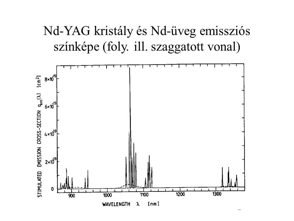 Nd-YAG kristály és Nd-üveg emissziós színképe (foly. ill