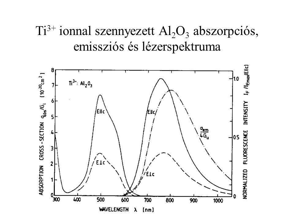 Ti3+ ionnal szennyezett Al2O3 abszorpciós, emissziós és lézerspektruma