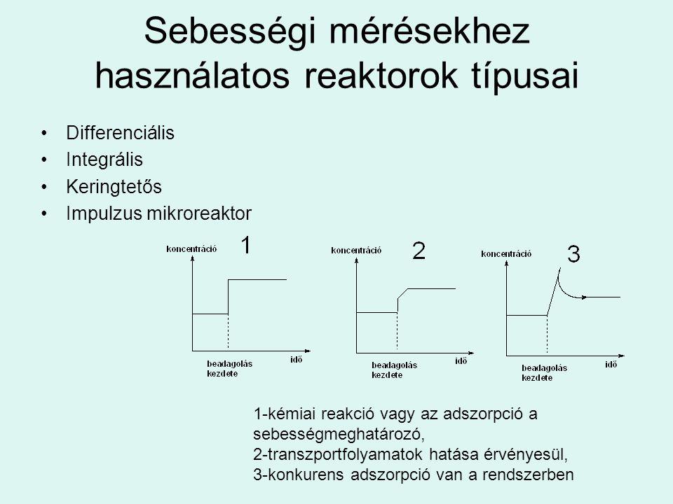 Sebességi mérésekhez használatos reaktorok típusai