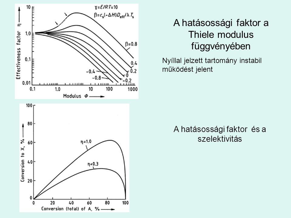 A hatásossági faktor a Thiele modulus függvényében