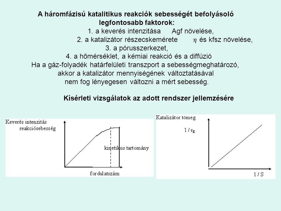 A háromfázisú katalitikus reakciók sebességét befolyásoló