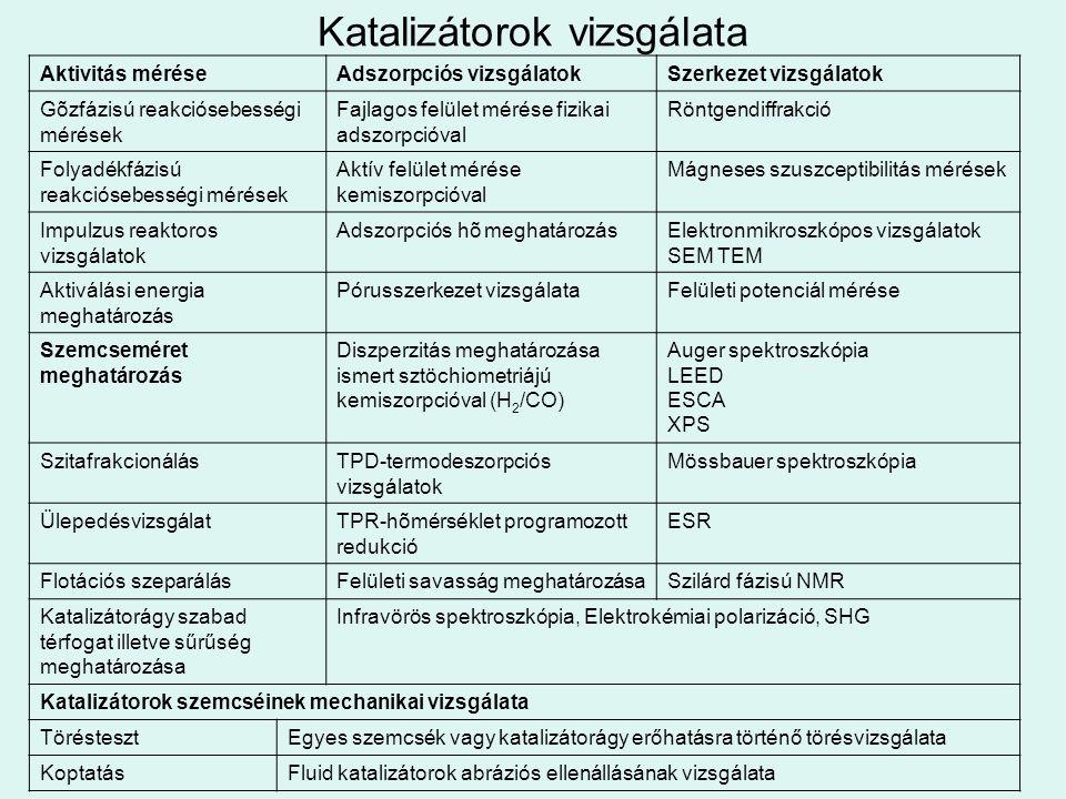 Katalizátorok vizsgálata