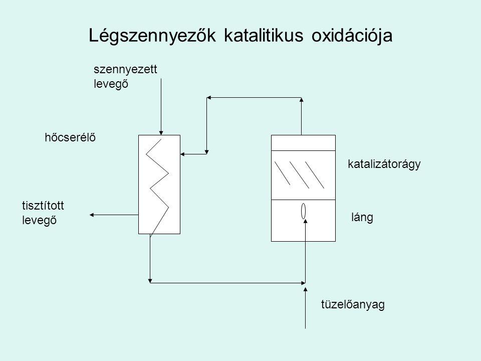 Légszennyezők katalitikus oxidációja