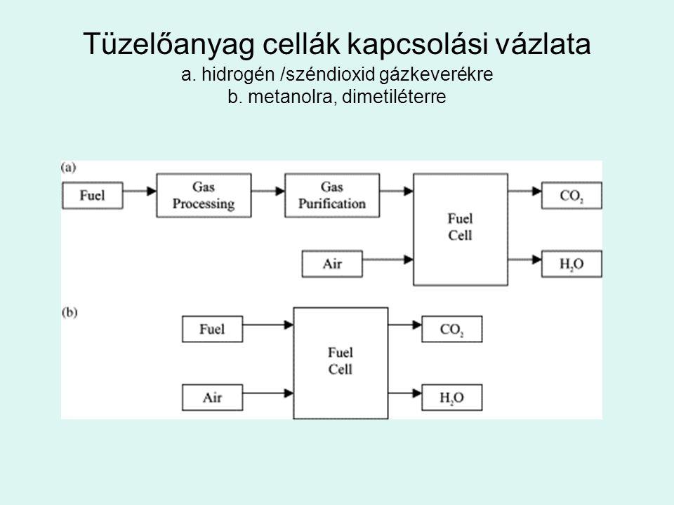 Tüzelőanyag cellák kapcsolási vázlata a