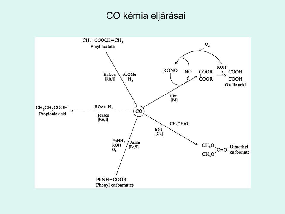 CO kémia eljárásai