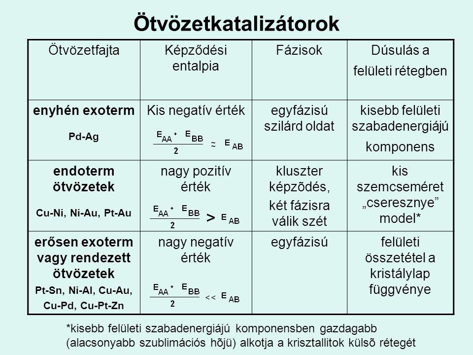 Ötvözetkatalizátorok