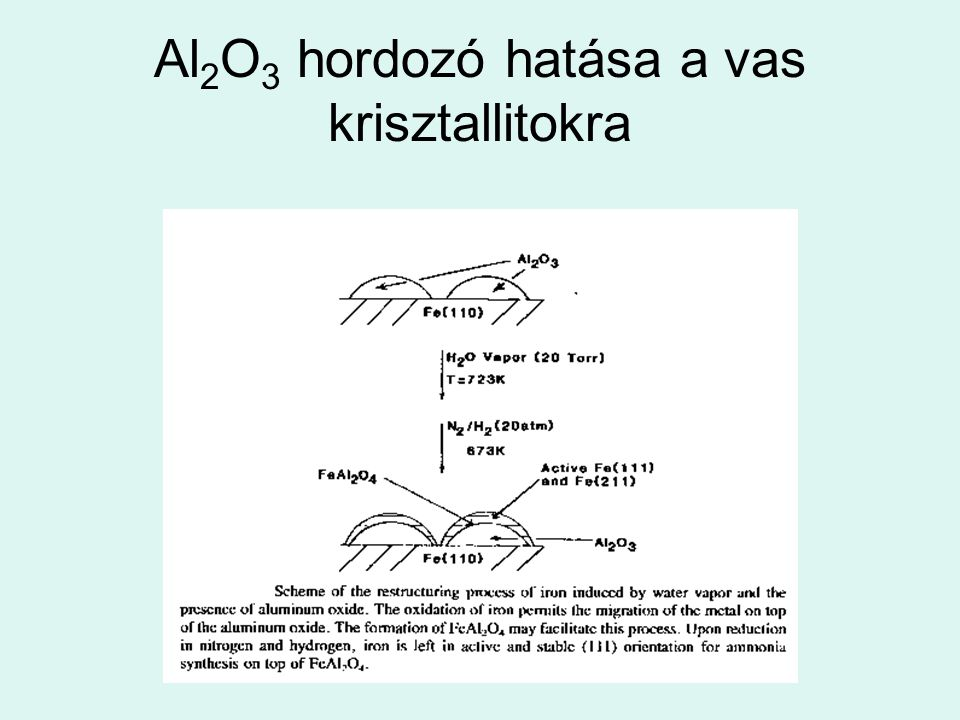 Al2O3 hordozó hatása a vas krisztallitokra