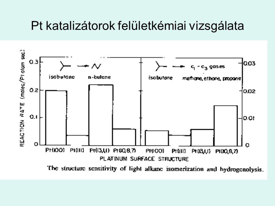 Pt katalizátorok felületkémiai vizsgálata