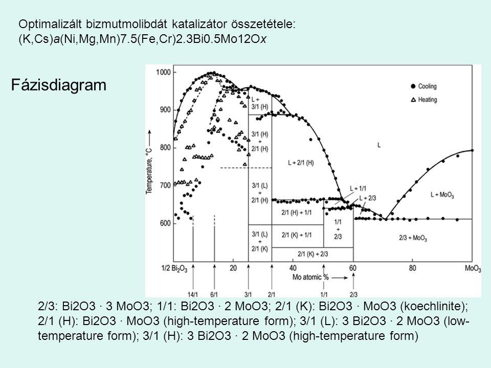Optimalizált bizmutmolibdát katalizátor összetétele: (K,Cs)a(Ni,Mg,Mn)7.5(Fe,Cr)2.3Bi0.5Mo12Ox
