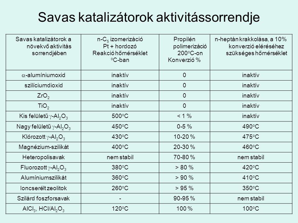 Savas katalizátorok aktivitássorrendje