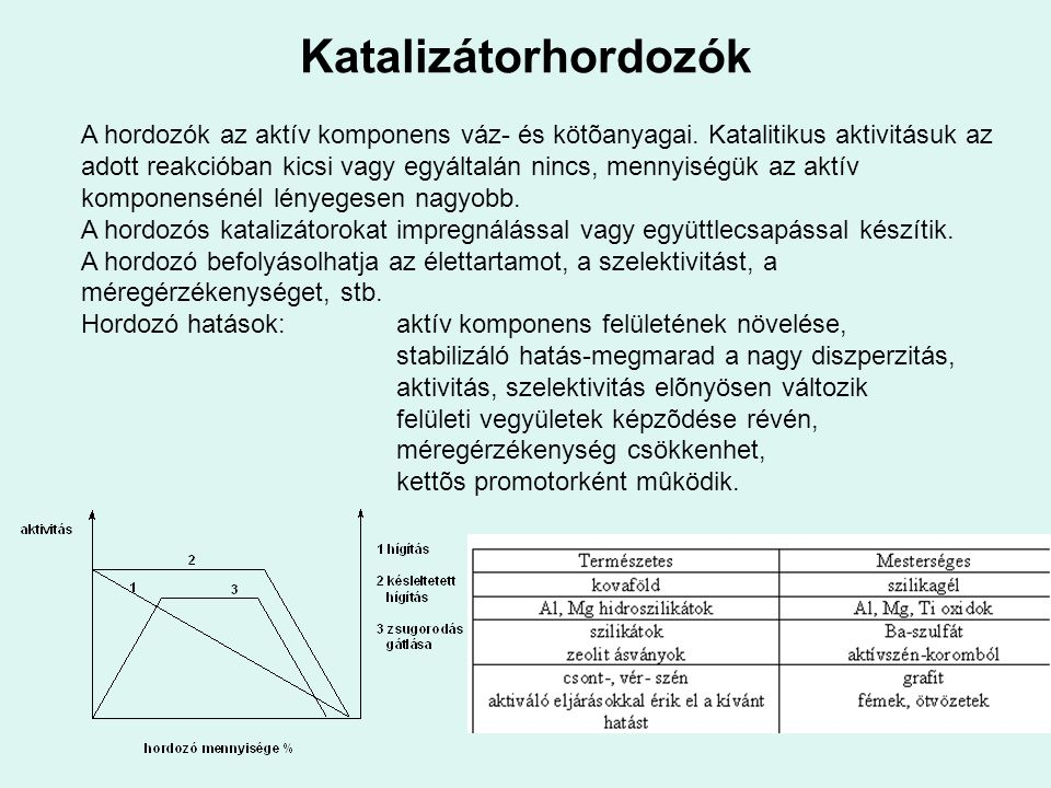 Katalizátorhordozók