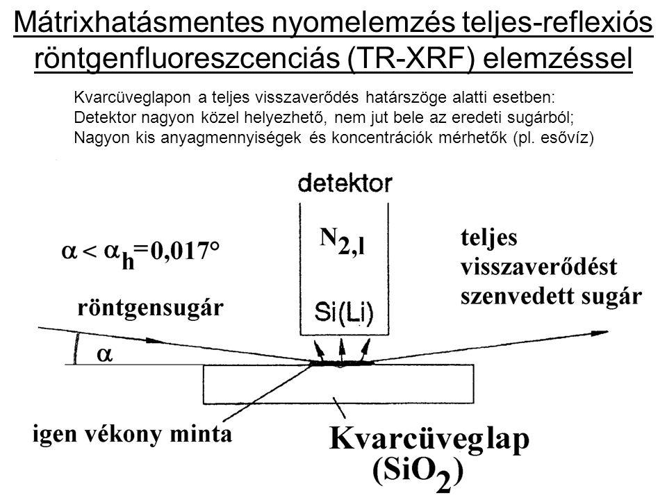 Mátrixhatásmentes nyomelemzés teljes-reflexiós röntgenfluoreszcenciás (TR-XRF) elemzéssel