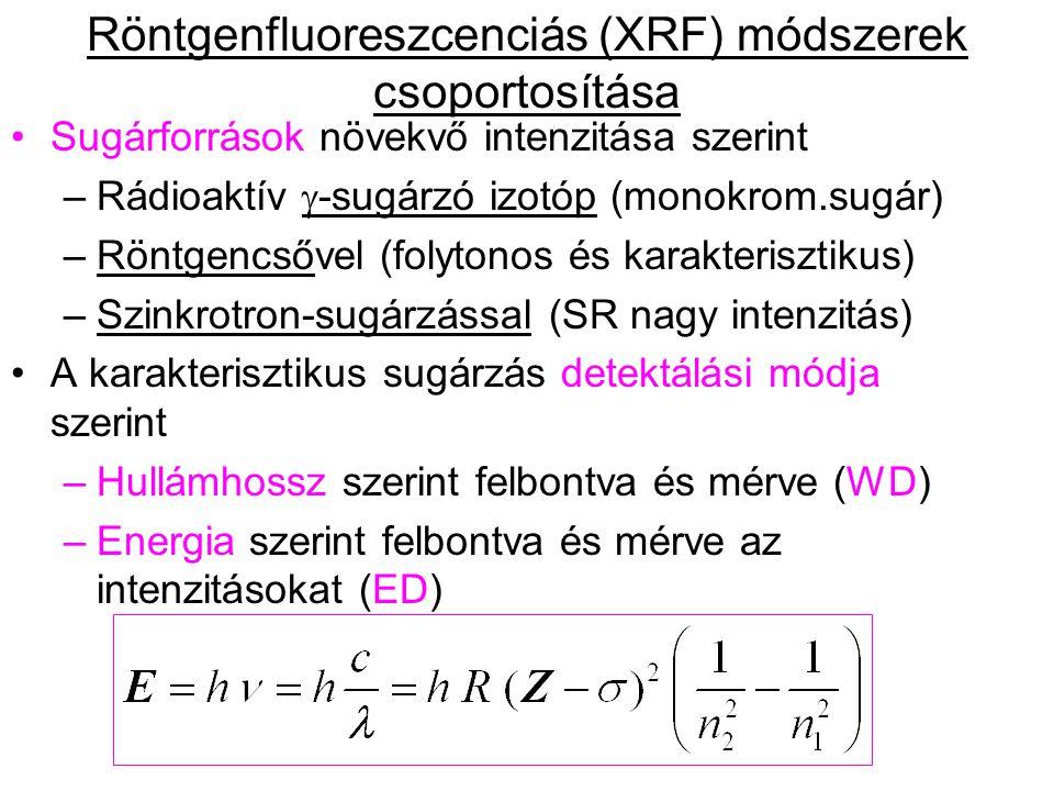Röntgenfluoreszcenciás (XRF) módszerek csoportosítása