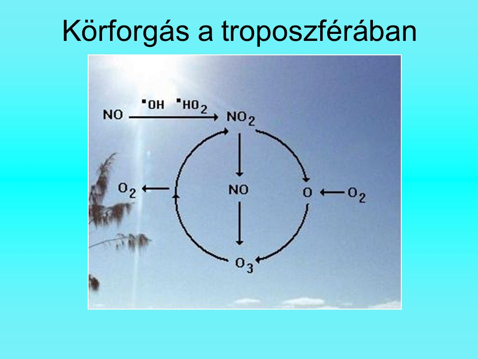 Körforgás a troposzférában