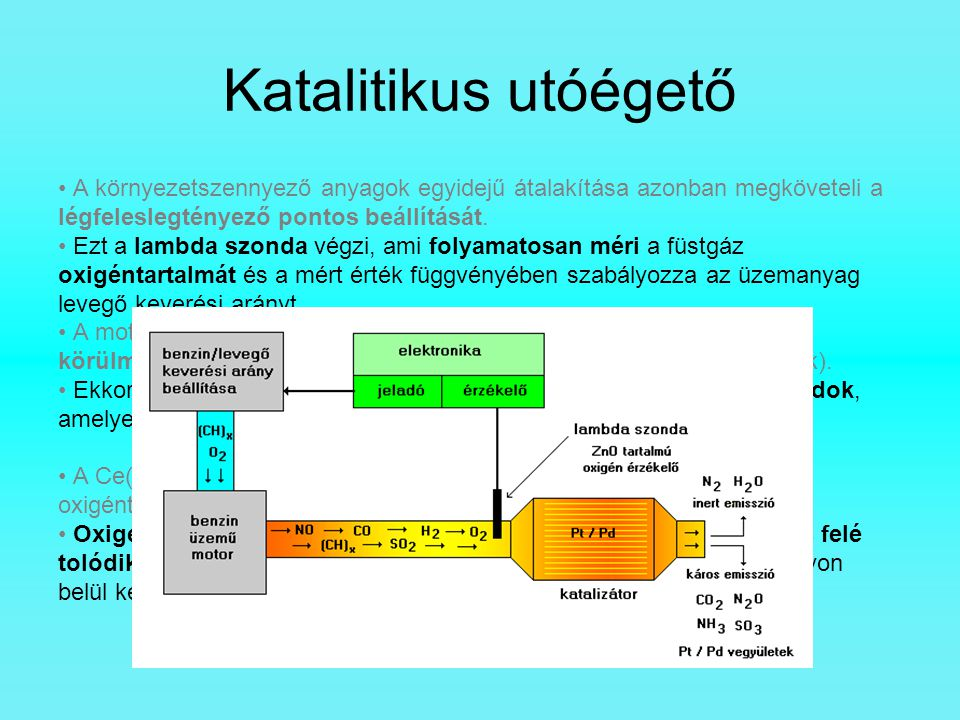 Katalitikus utóégető A környezetszennyező anyagok egyidejű átalakítása azonban megköveteli a légfeleslegtényező pontos beállítását.