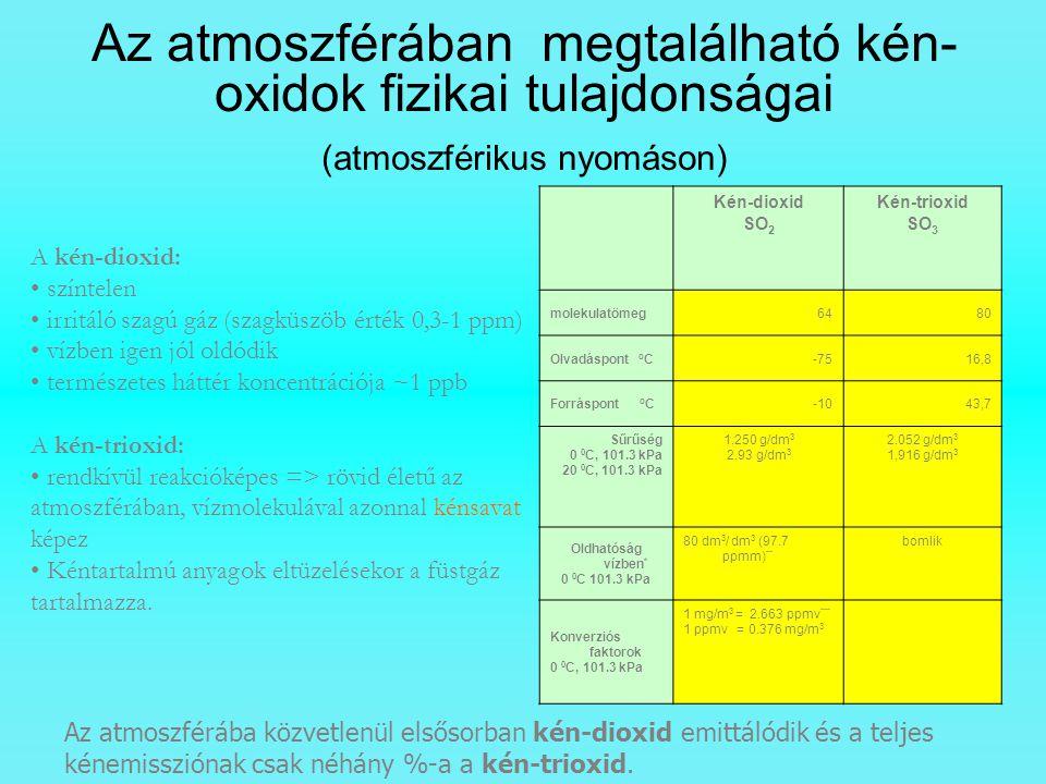 Az atmoszférában megtalálható kén-oxidok fizikai tulajdonságai (atmoszférikus nyomáson)