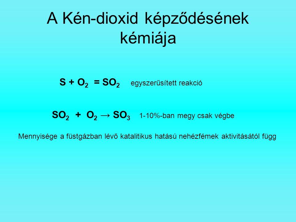 A Kén-dioxid képződésének kémiája