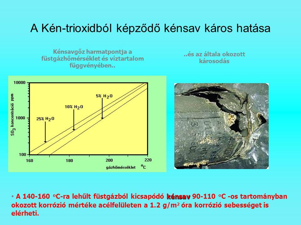A Kén-trioxidból képződő kénsav káros hatása