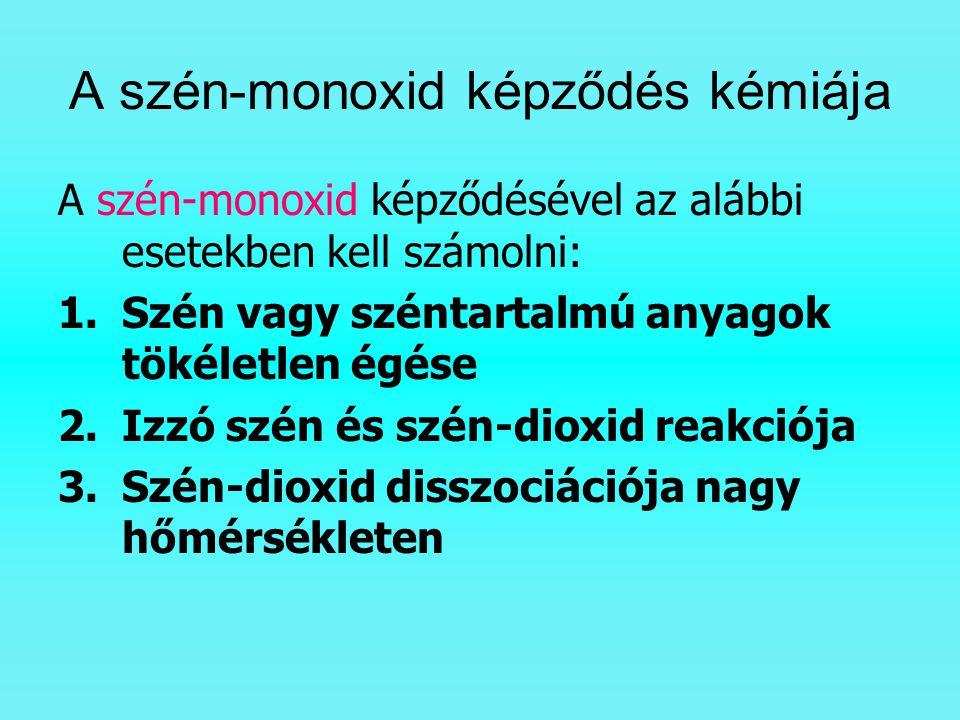 A szén-monoxid képződés kémiája