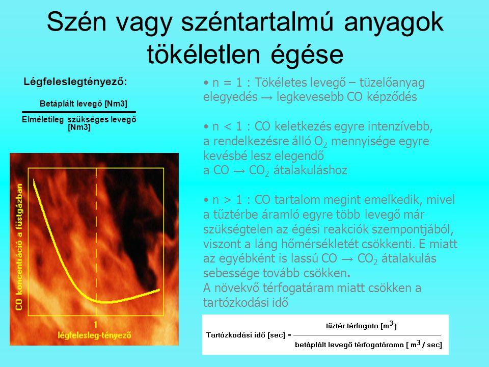 Szén vagy széntartalmú anyagok tökéletlen égése