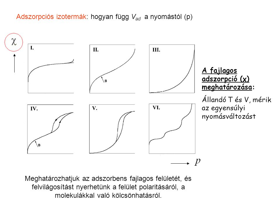 Adszorpciós izotermák: hogyan függ Vad a nyomástól (p)