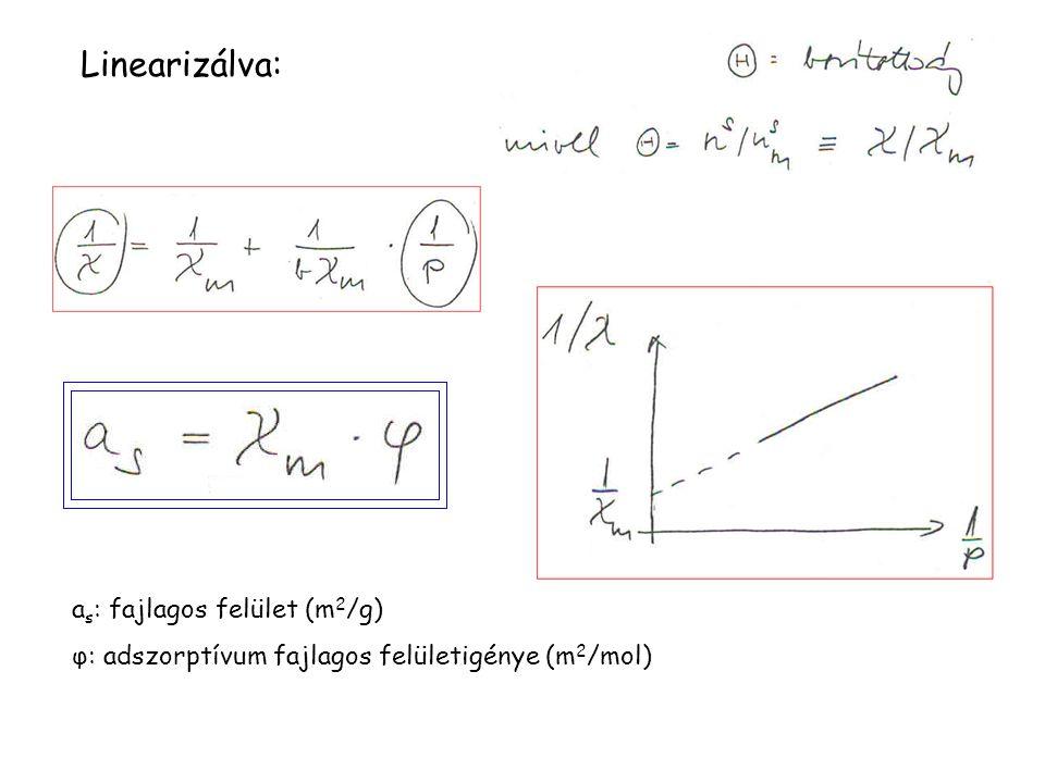 Linearizálva: as: fajlagos felület (m2/g)