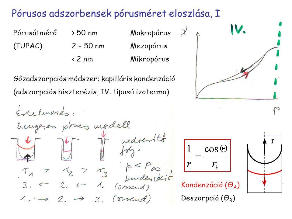 Pórusos adszorbensek pórusméret eloszlása, I