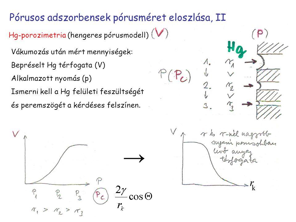Pórusos adszorbensek pórusméret eloszlása, II