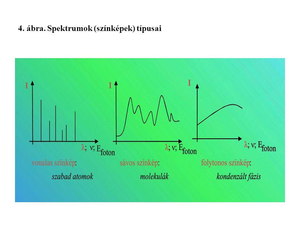 4. ábra. Spektrumok (színképek) típusai