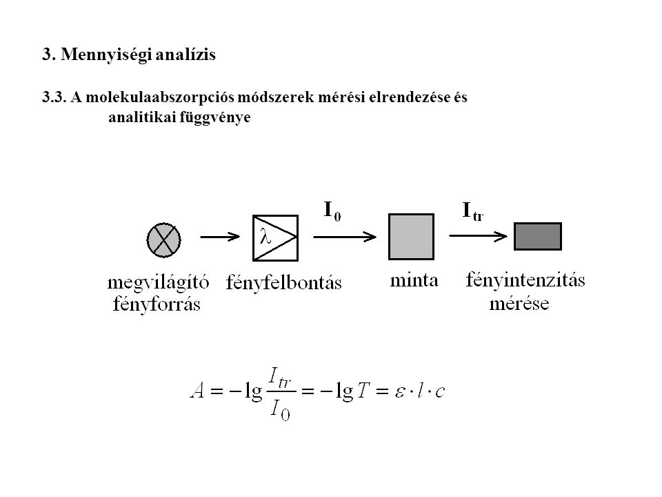3. Mennyiségi analízis 3.3. A molekulaabszorpciós módszerek mérési elrendezése és.