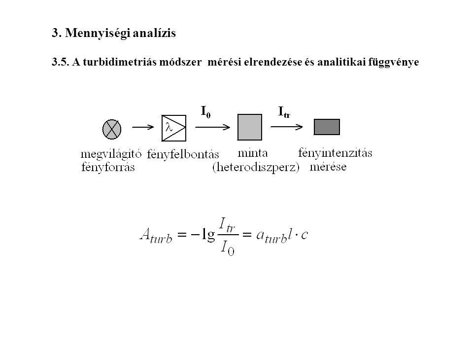 3. Mennyiségi analízis 3.5. A turbidimetriás módszer mérési elrendezése és analitikai függvénye