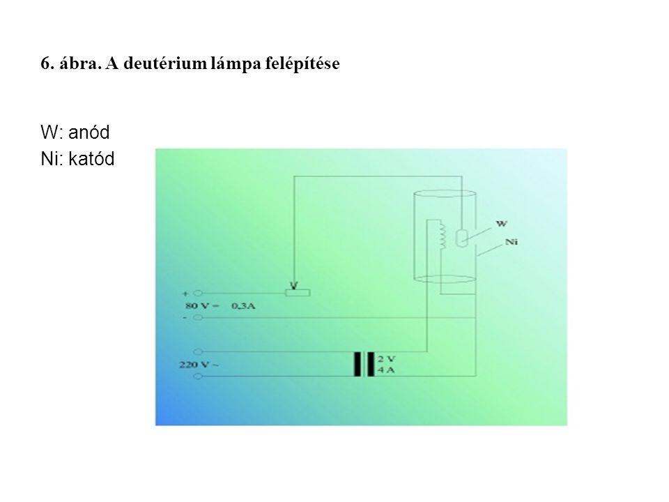 6. ábra. A deutérium lámpa felépítése