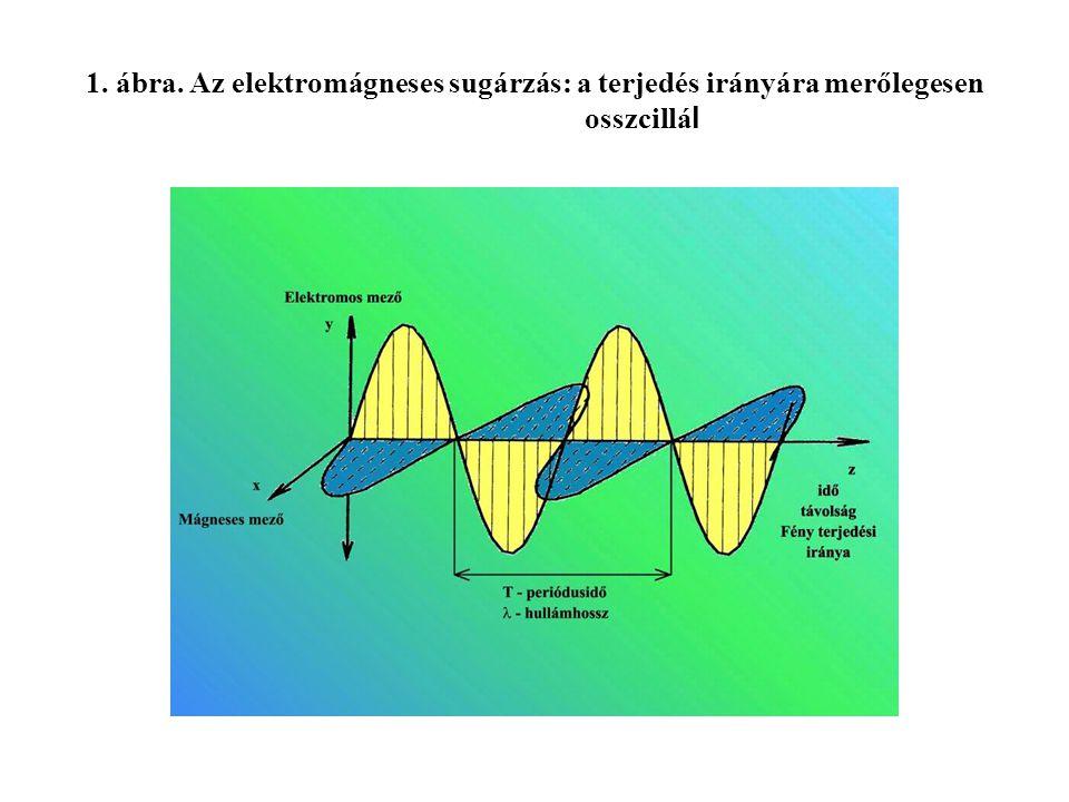1. ábra. Az elektromágneses sugárzás: a terjedés irányára merőlegesen